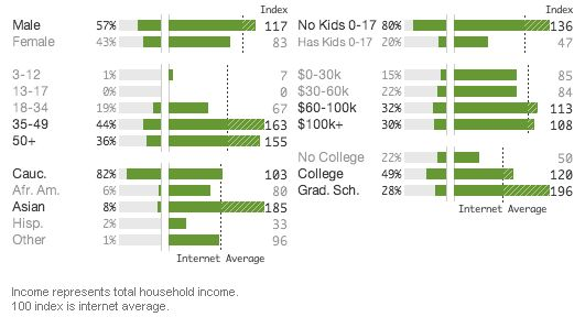 Green Economy Post Site Visitor Demographics