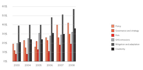 Overall carbon disclosure score broken down by each individual criteria group from 2003 to 2008