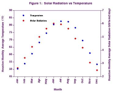 solar-radiation-versus-temperature