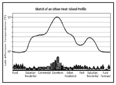 A depiction of the varying degree of the urban heat island effect as a function of land use. Gill et al. 2007 found that an additional 10% green space can mitigate UHI by up to 4 °C