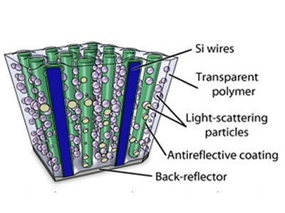 High Efficiency Solar Cells Can Be Made At a Much Lower Cost