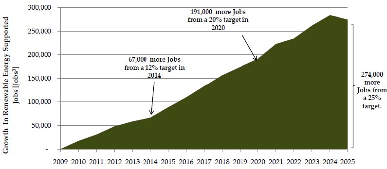 Increase in Renewable Electricity Supported Jobs: 2009-2025