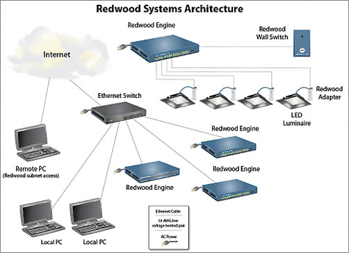 LED Network System Architecture