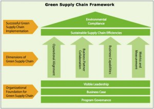 diamond green supply chain framework