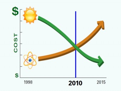 solar power vs nuclear power