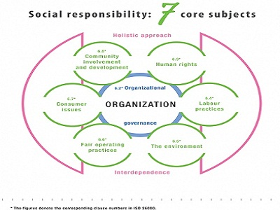 Will ISO 26000 Change CSR and The World?