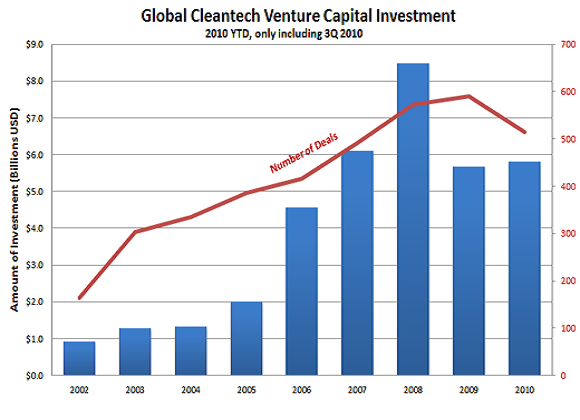 CleantechInvestment2010YTD