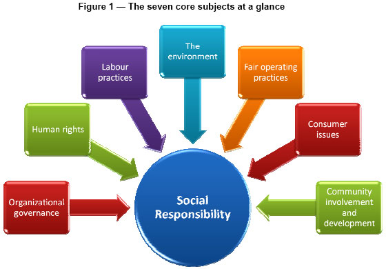 ISO 26000 Social Responsibility Guidance May Offer Supply Chain Opportunities to Small-Mid Sized Manufacturing