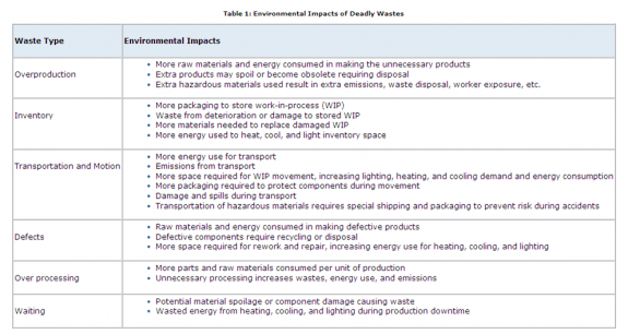 environmental impacts of deadly wastes