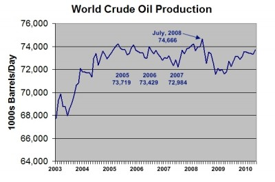 global-oil-production