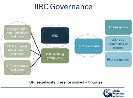 GRI IIRC governance framework