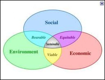 venn-diagram-sustainability