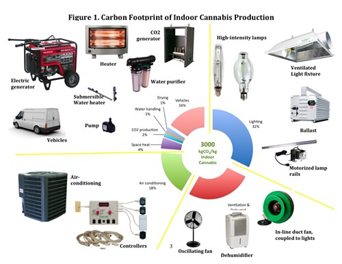 indoor cannabis energy use