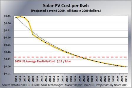 solar PV cost per kwh