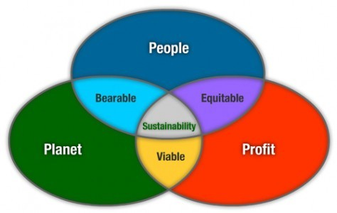 Sustainability – The Value of Integrated Reporting